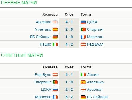 Состоялась жеребьевка полуфинала Лиги Европы: названы пары команд