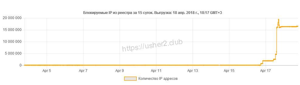 Данные usher2.club