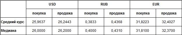 Наличные курсы валют: данные на 12:00