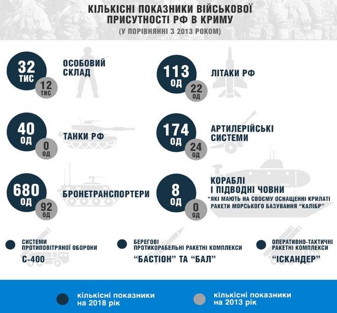 Сколько военных и вооружений Россия завезла в Крым: инфографика