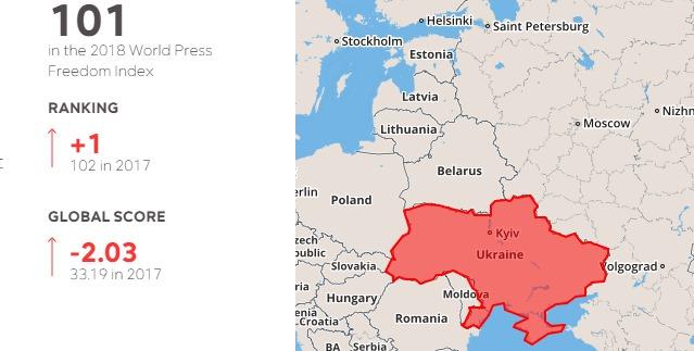 Украина поднялась в рейтинге свободы СМИ, но пока вне топ-100