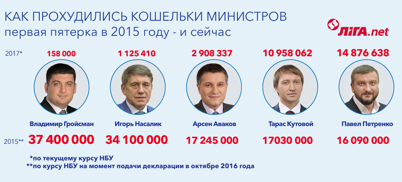 Миллионеры из трущоб. Чем владеют министры Кабмина Гройсмана