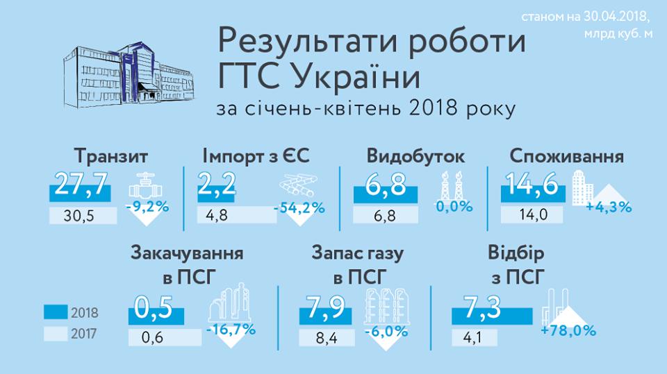 Украина уменьшила транзит и импорт газа