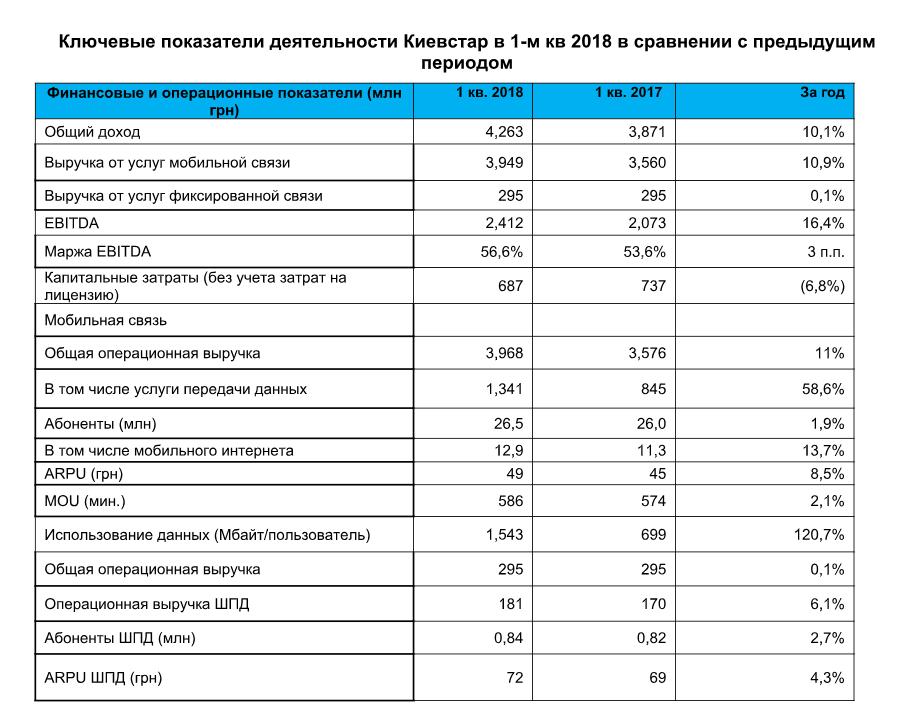 Оператор мобильной связи «Киевстар» увеличил заработок