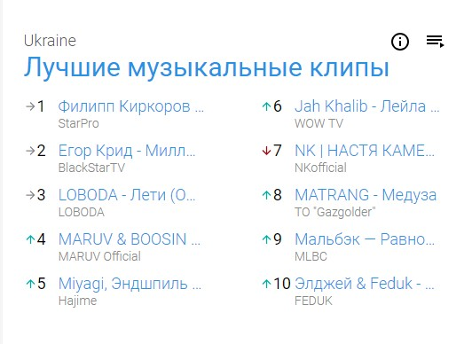 YouTube показал любимую музыку украинцев