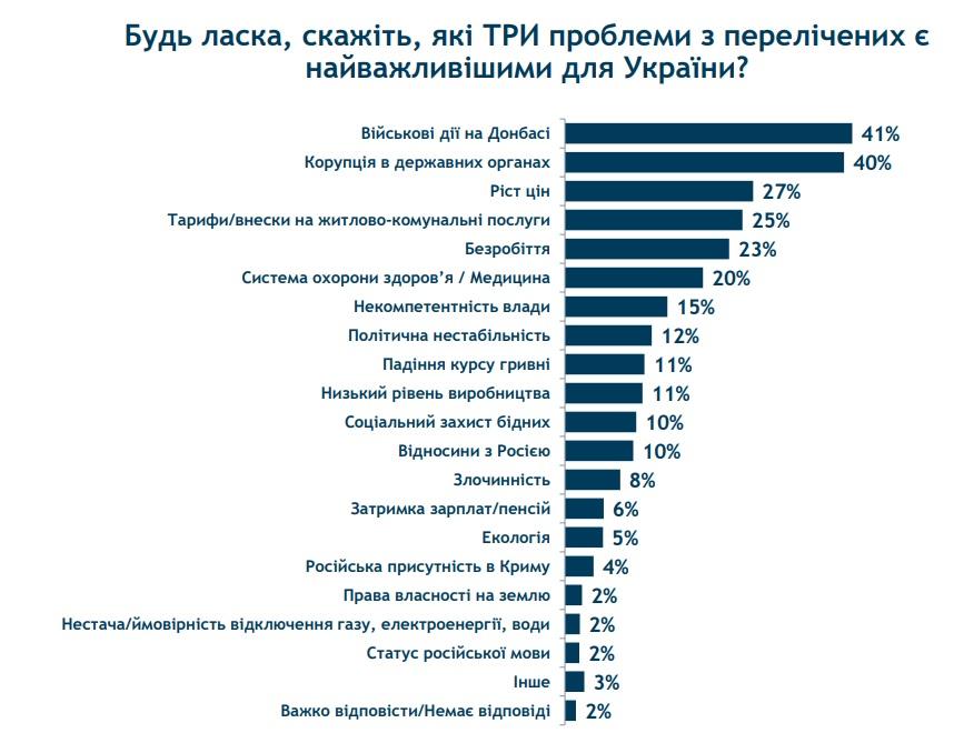 Украинцы назвали три самые волнующие их проблемы - опрос Рейтинга