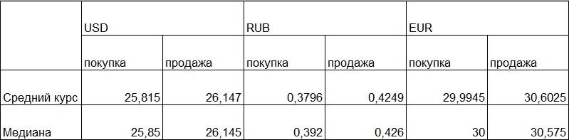 Наличные курсы валют: данные на 10:00
