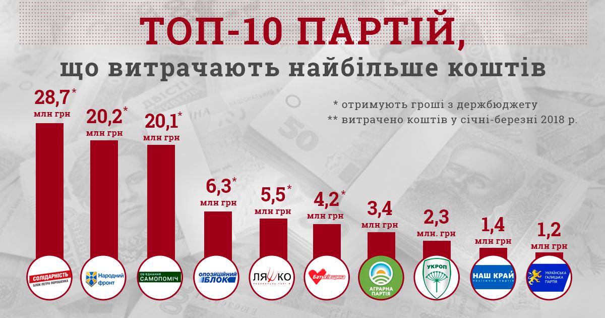 Две трети украинских партий сдали пуcтые отчеты за 2018 год - КИУ