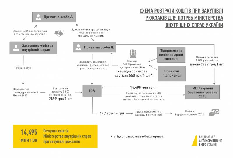 Внезапный финал: как САП закрыла дело рюкзаков Авакова