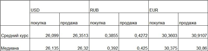 Наличные курсы валют на 16 июля: гривня дешевеет