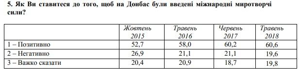 Юг Украины за год поменял мнение о миротворцах в Донбассе: опрос