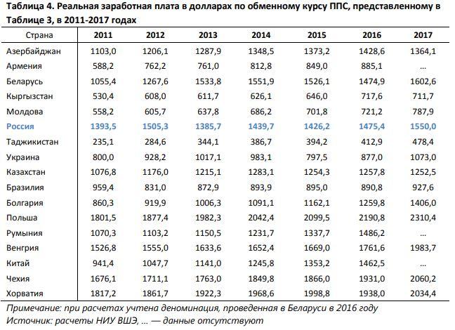 Беларусь заняла первое место по реальной зарплате среди стран СНГ