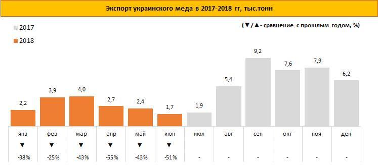 Украина сократила экспорт меда на 43%