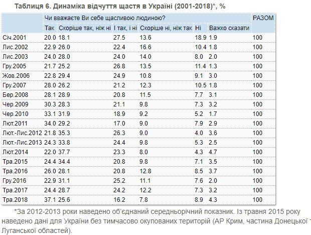 За год украинцы стали более счастливыми: опрос КМИС