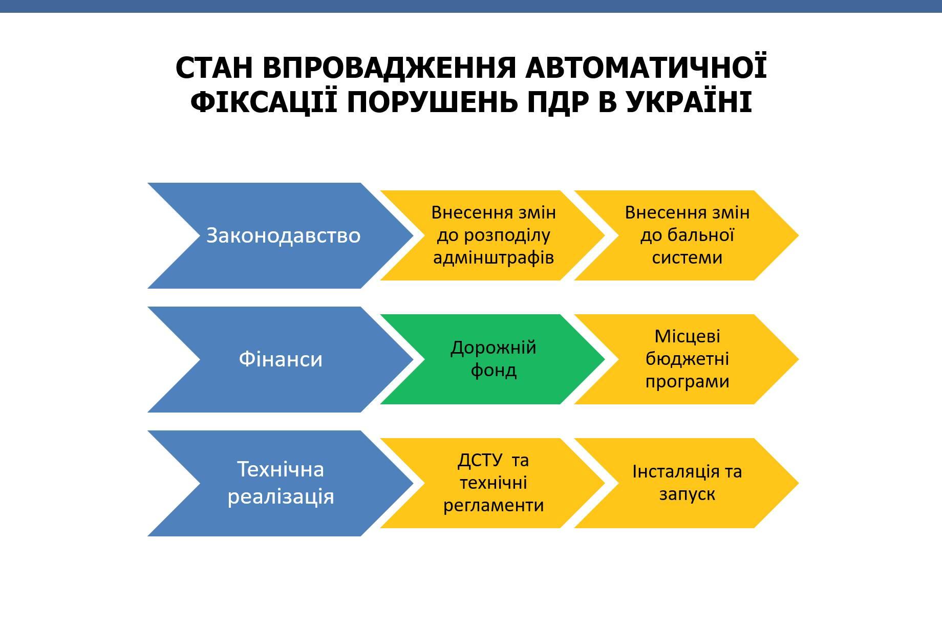 Когда в Украине заработает автофиксация нарушений ПДД