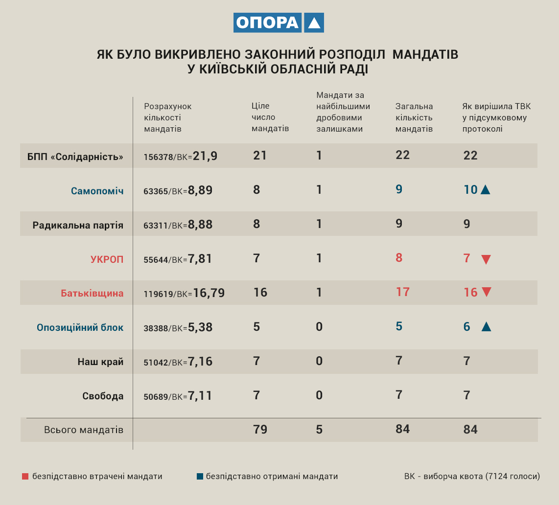 Как был искажено распределение мандатов в Киевский облсовет