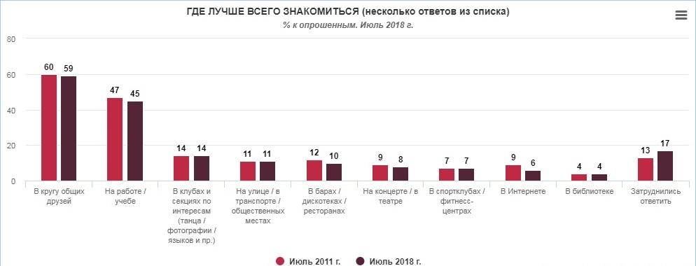 Стало известно, где украинцы ищут новые знакомства - опрос