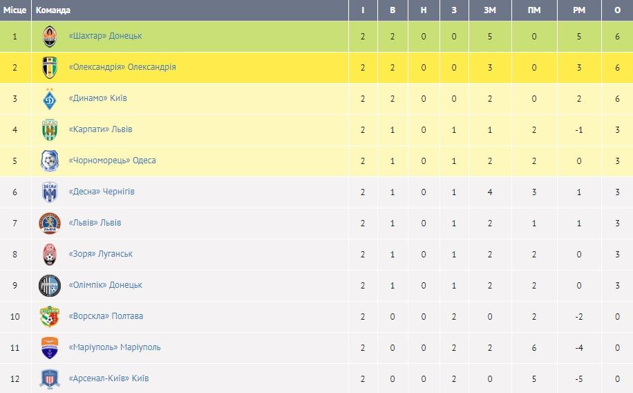 Результаты игр чемпионата украины по футболу последний тур [PUNIQRANDLINE-(au-dating-names.txt) 48