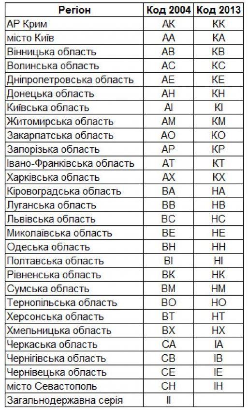 В Украине появились новые серии автомобильных номеров, фото-3