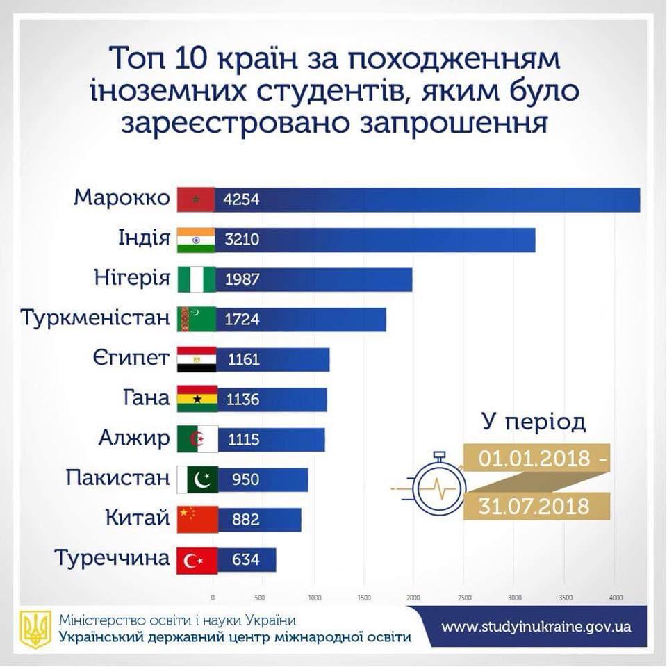 Рекордное число иностранцев пригласили учиться в Украину - МОН