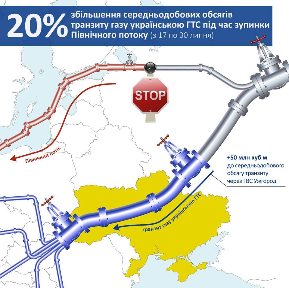 c3a0cb218991a Напомним, Nord Stream, идущий в Европу в обход Украины, в понедельник  возобновил работу после плановых профилактических работ. Номинация на  прокачку по ...
