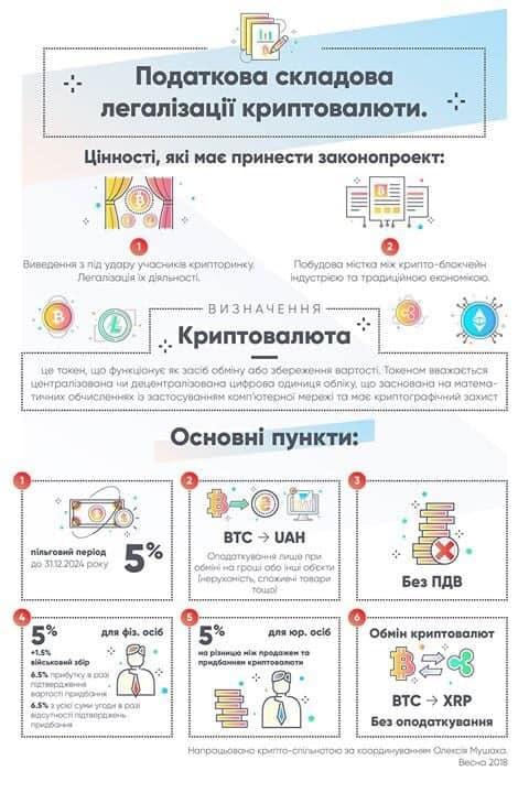 Алексей Мушак внес законопроект о налоге на криптовалюту - фото 2