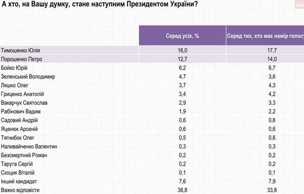 Тимошенко возглавила президентский рейтинг вгосударстве Украина, показал опрос