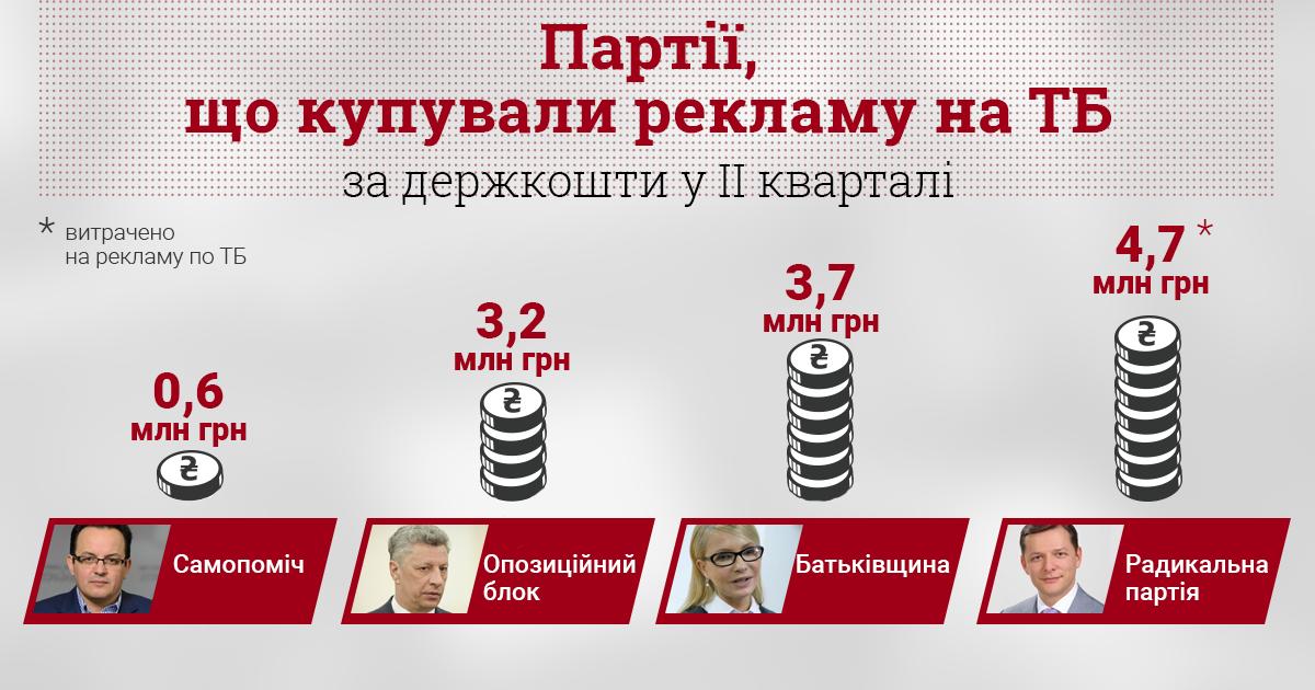 Три партии покупают рекламу на ТВ на деньги налогоплательщиков