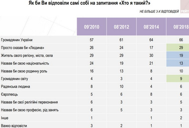 Растет число тех, кто считает себя гражданином Украины - опрос