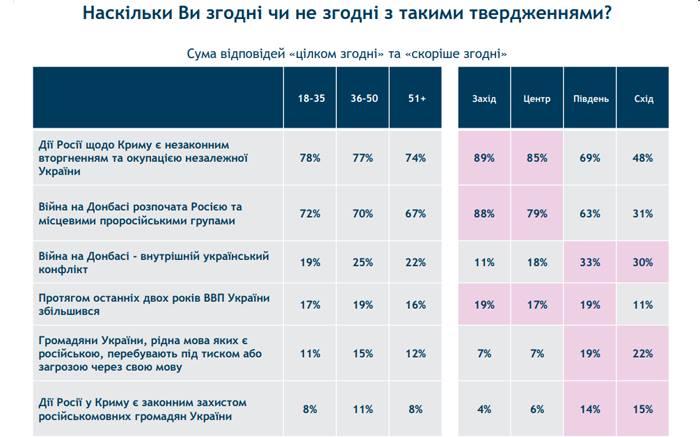 45% украинцев убеждены, что войну в Донбассе начала РФ - опрос