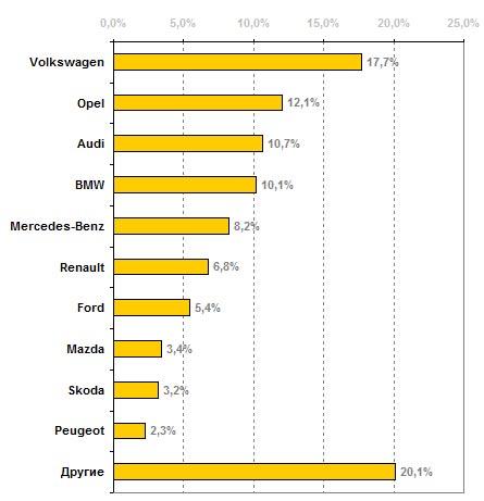 """""""Евробляхи"""" завоевывают рынок: рейтинг популярности"""
