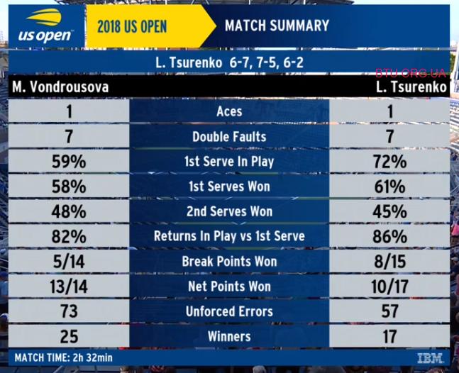 Теннис: Украинка Цуренко впервые в карьере вышла в 1/4 US Open