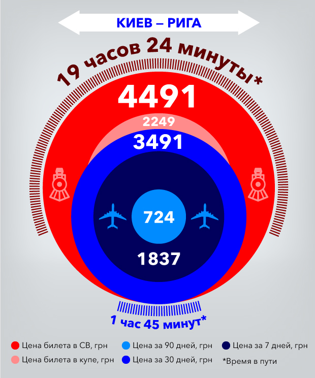 """Самолет VS поезд """"четырех столиц"""". Что дешевле?"""