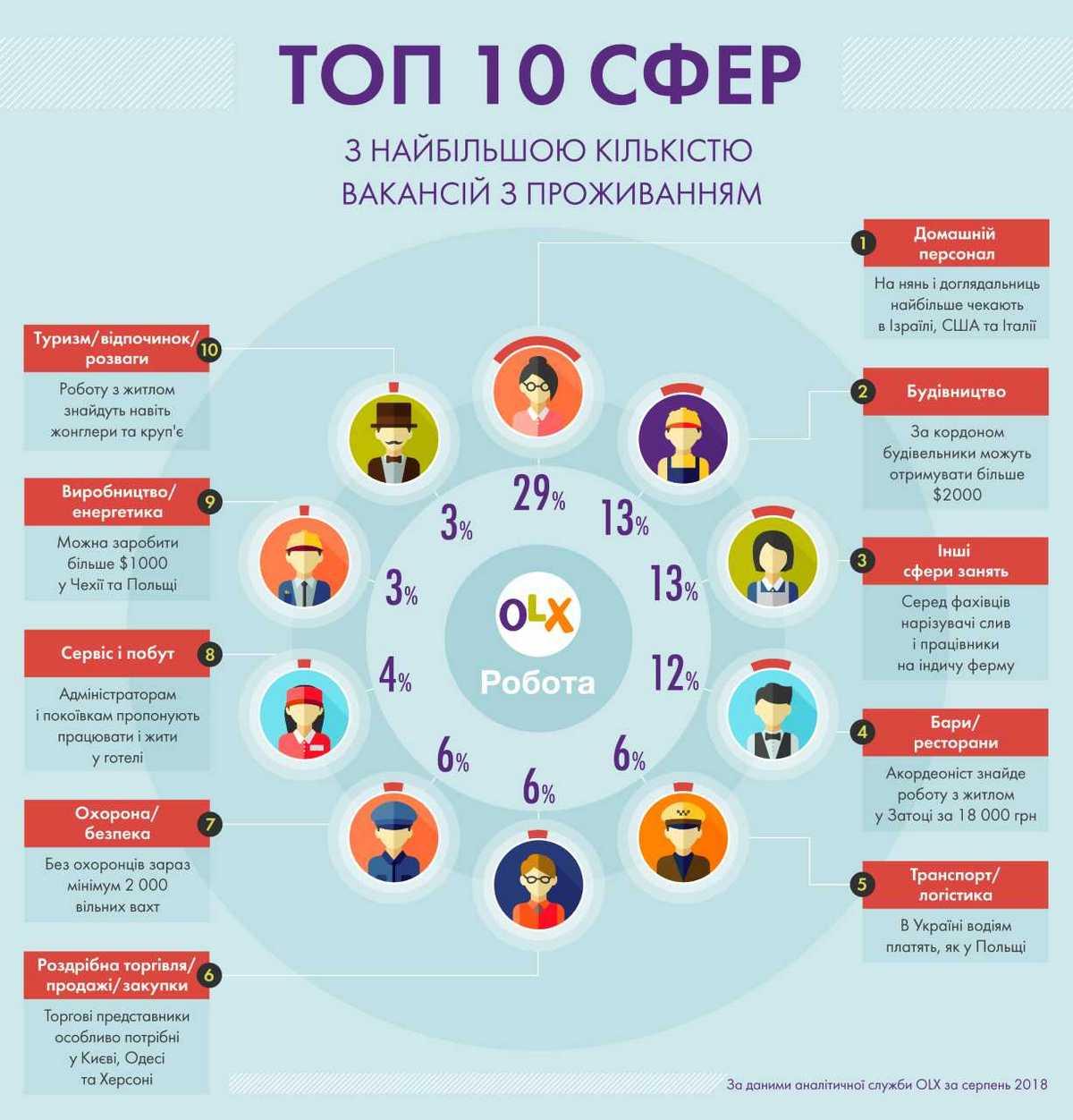 Где и кто предлагает работу с жильем: инфографика