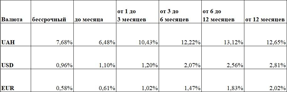 Украинские банки повышают ставки по депозитам