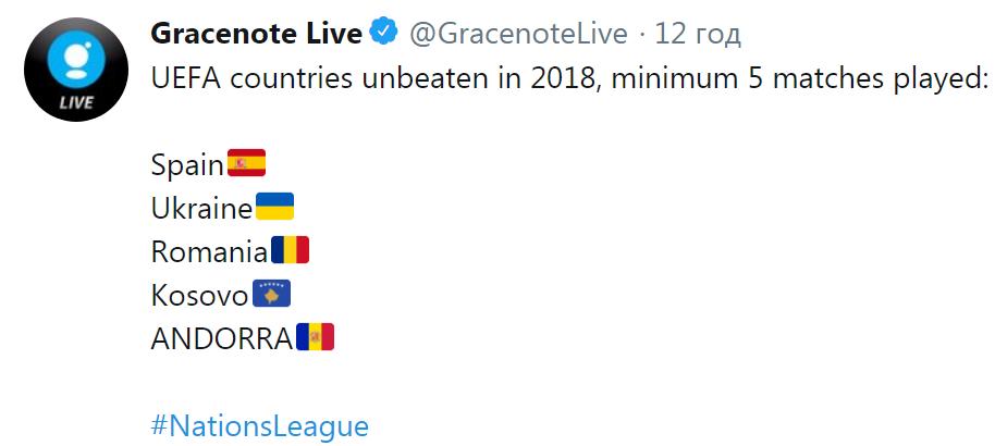 Сборная Украины в пятерке сильнейших команд в рамках Лиги наций