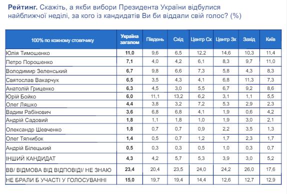 Соцопрос: Зеленский и Вакарчук - в ТОП-5 кандидатов в президенты