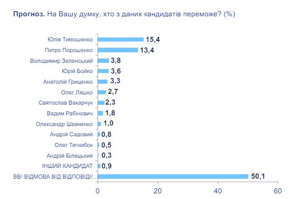 Зеленский иВакарчук— вТОП-5 претендентов впрезиденты