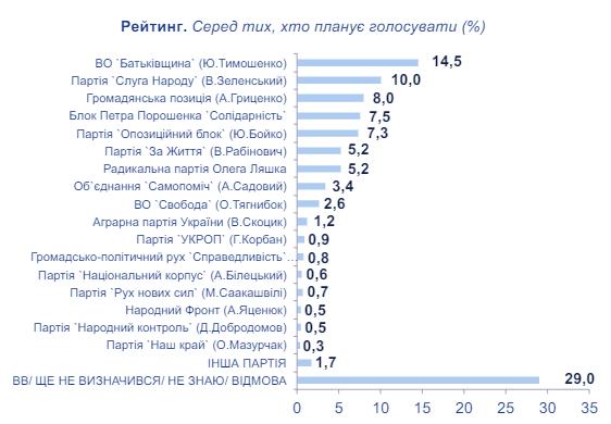 В парламент проходят семь партий: опрос трех центров