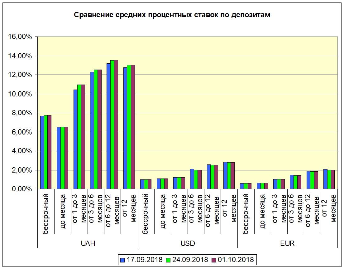 Ставки по валютным вкладам замерли