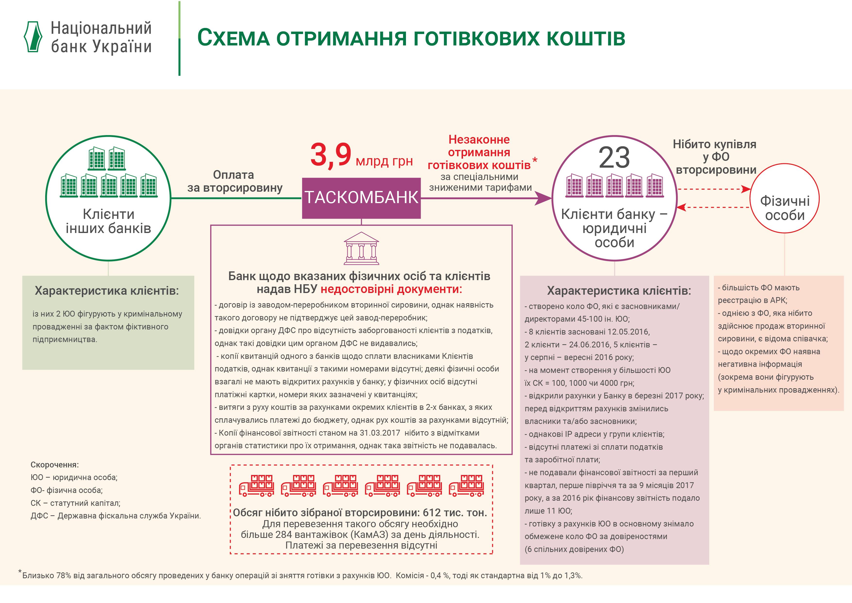 НБУ объяснил применение штрафа к банку Тигипко