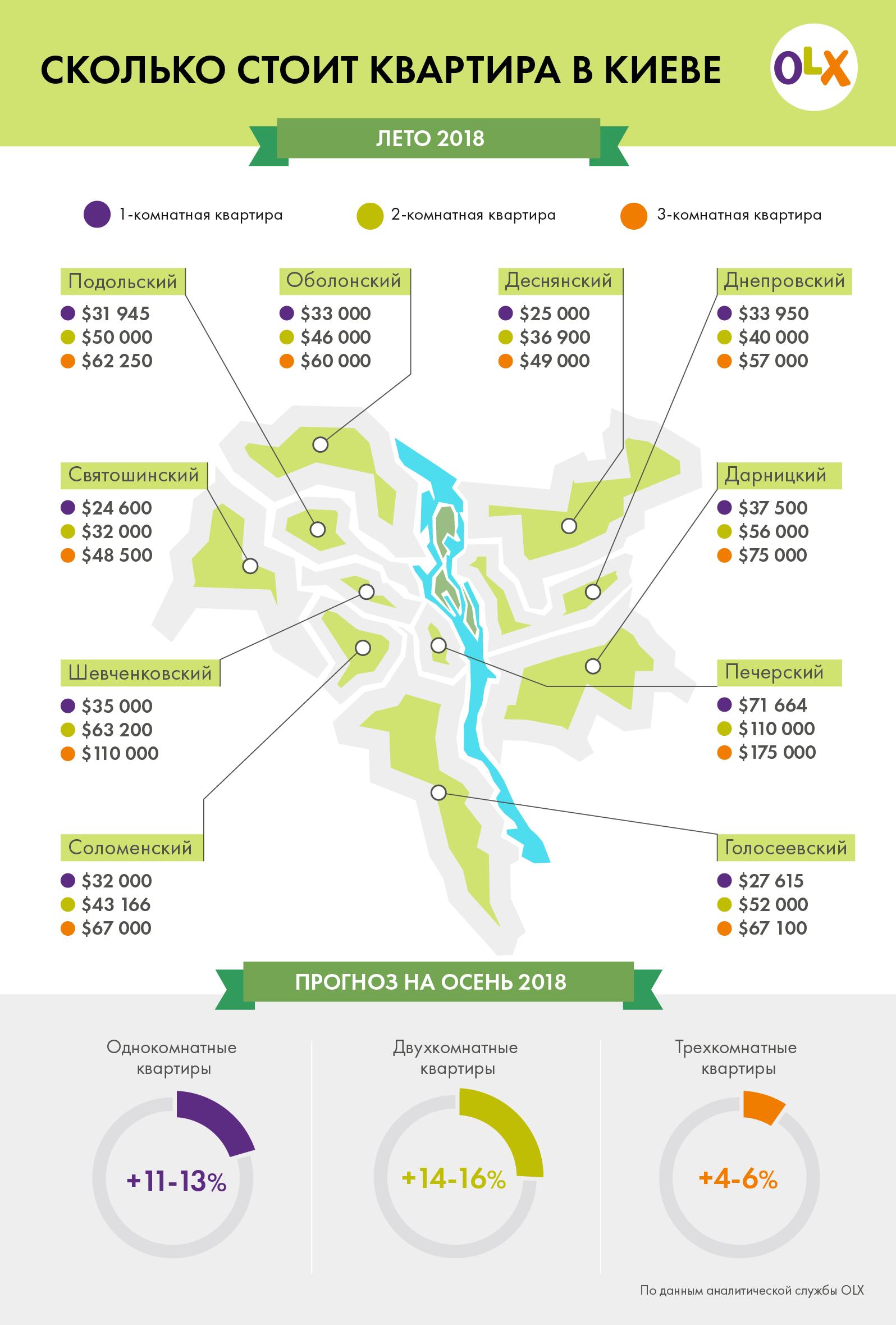 Жилье в Киеве. Что, где и почем: инфографика
