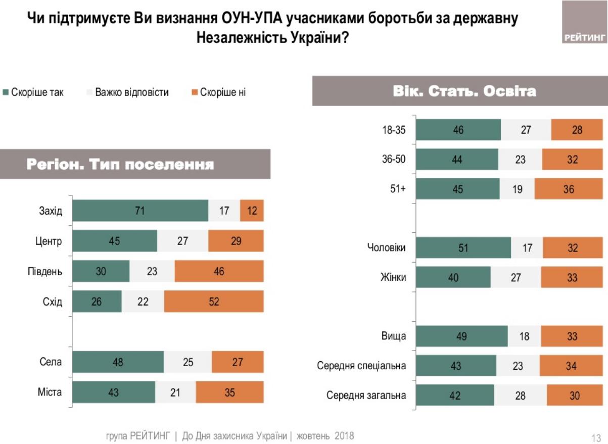 Борцы за независимость: около половины украинцев за признание УПА