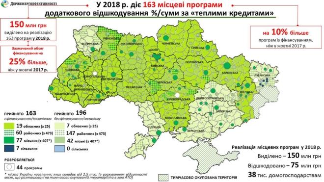 """В Украине действует 163 местных программы """"теплых"""" кредитов"""