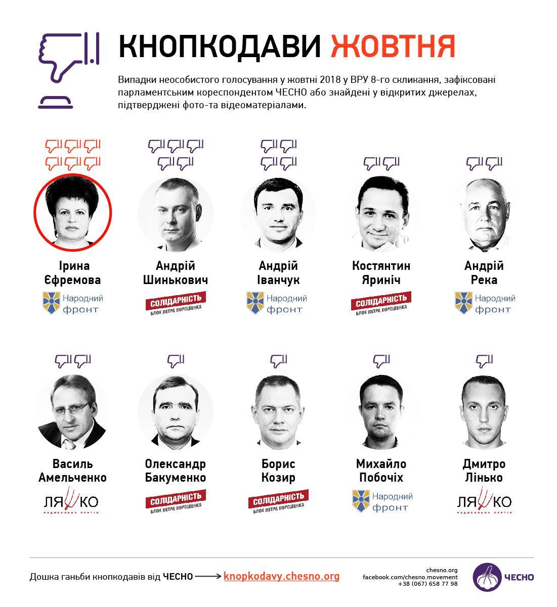 Новоизбранный член ЦИК - кнопкодав-лидер октября в Раде - Честно