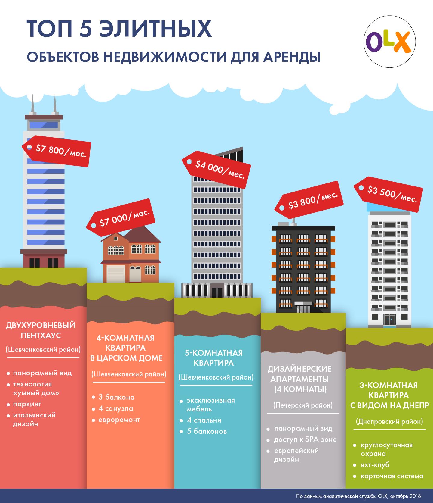 OLX составил список элитной недвижимости - фото 2