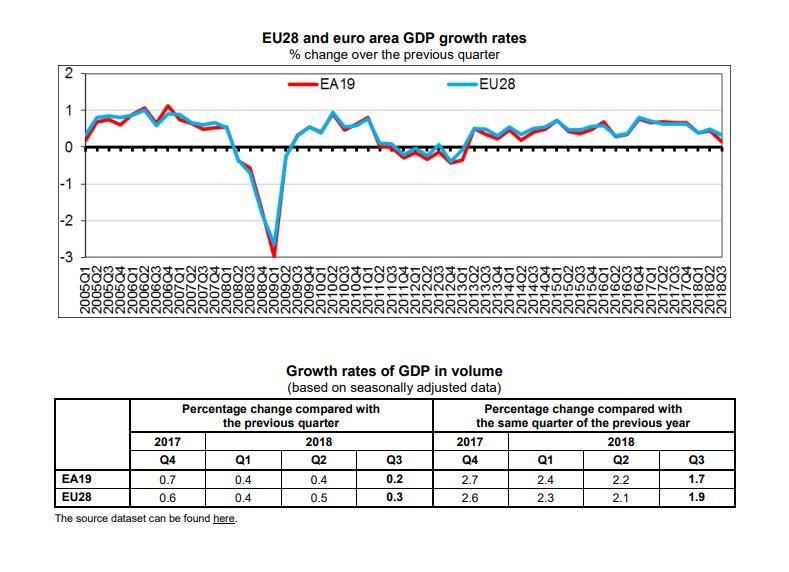 Рост экономики ЕС замедлился до четырехлетнего минимума