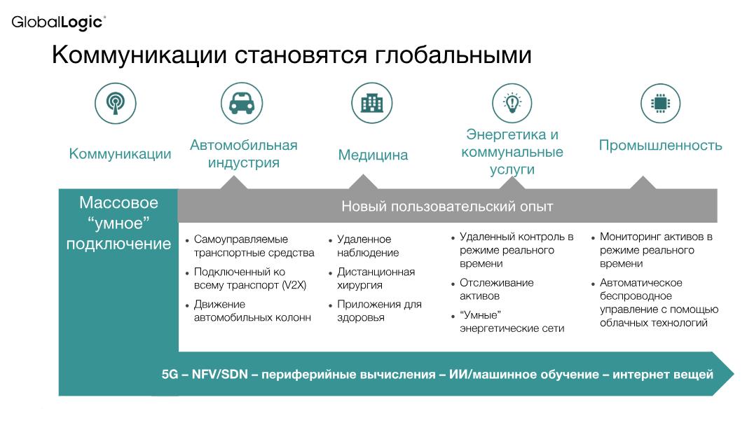 7e84c14e60e64 Почему 5G навсегда изменит мобильную связь: Владимир Кроливец ...