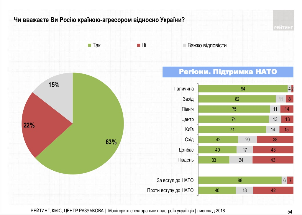Опрос: 63% украинцев  считают Россию агрессором - инфографика