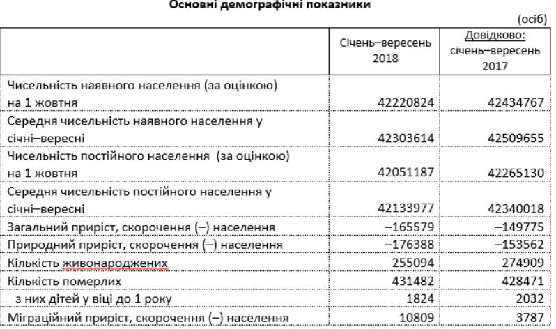 С начала года население Украины сократилось на 165 тыс - Госстат